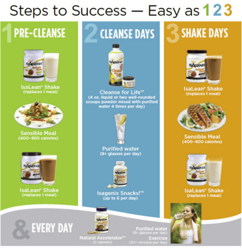 Isagenix 30 Day Cleanse Our Top Selling Fat Burning Cleanse